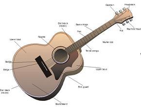 Guitar String Names Diagram