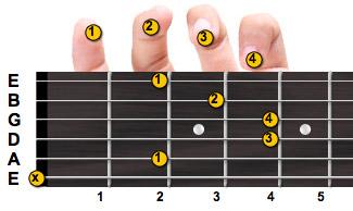 B Minor Chord Guitar Finger Position B Minor Chord Guitar F...